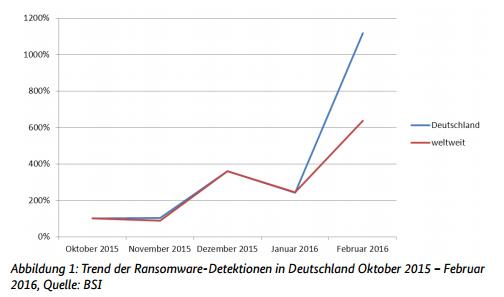 Trend der Ransomware-Detektion in Deutschland | orgaMAX Bürosoftware