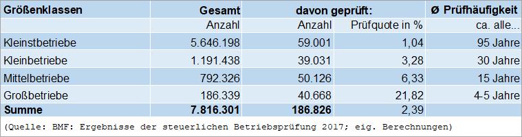 Prüfhäufigkeit Tabelle