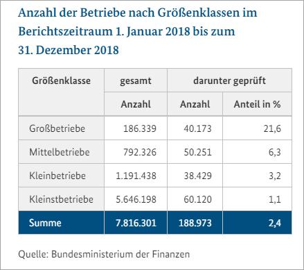 Prüfstatistik 2018